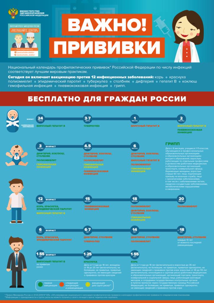 Профилактика, клиника лечение гриппа, а так же вакцинация населения в рамках национального календаря профилактического прививок РФ